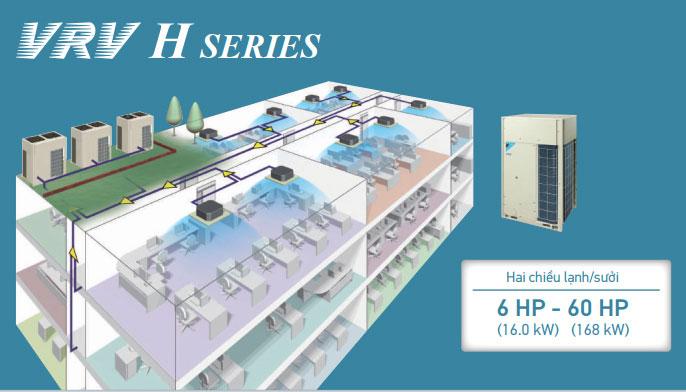 Hệ thống điều hòa VRV H