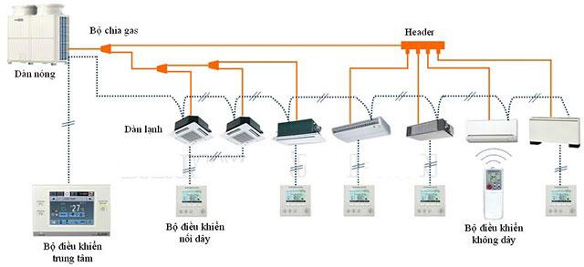 hướng dẫn vận hành hệ thống VRV