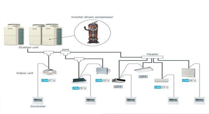 Hệ thống điều hòa trung tâm VRF